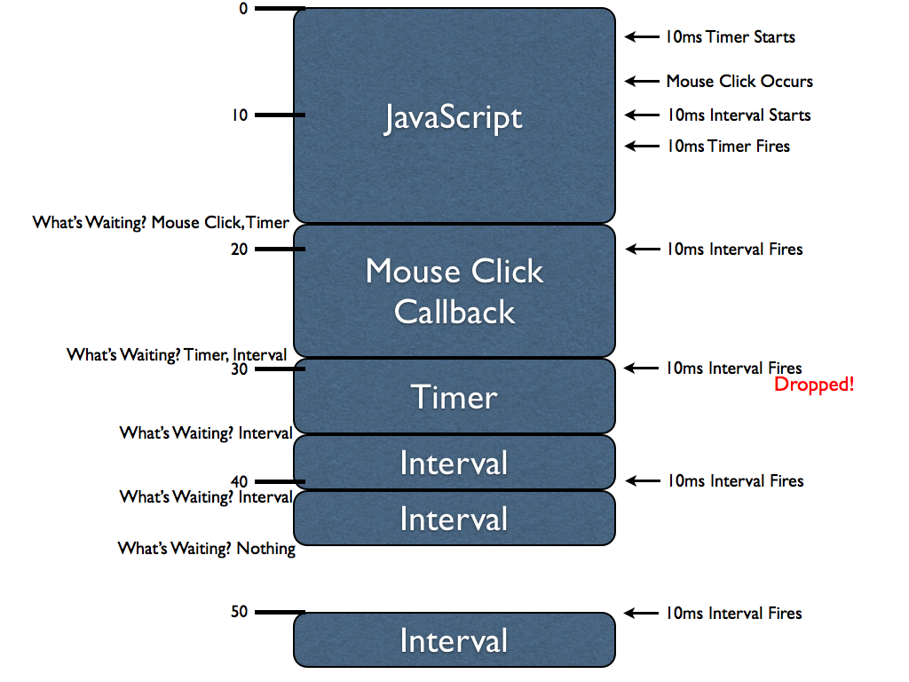 John Resig - How JavaScript Timers Work