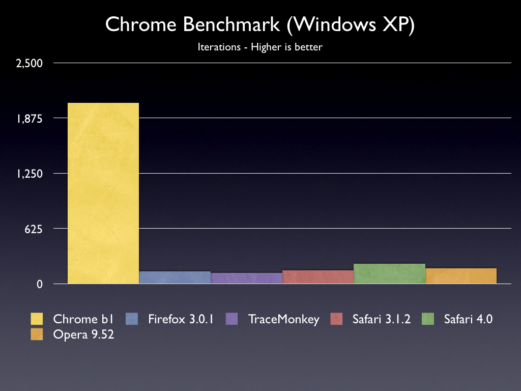 John resig javascript performance rundown Browser benchmark